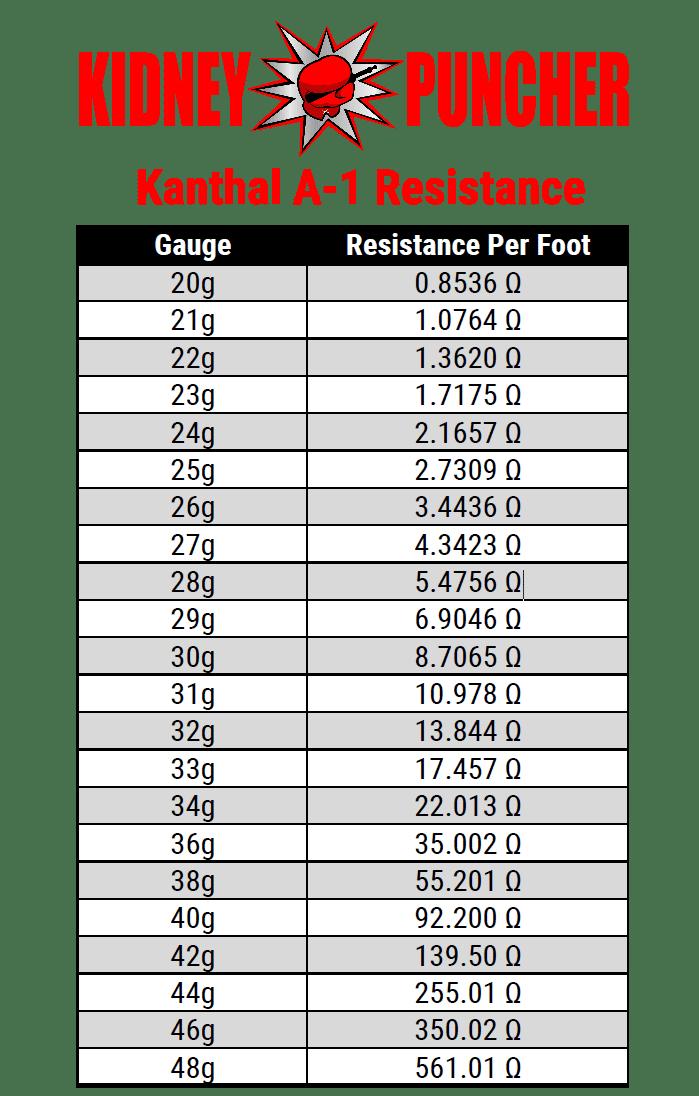 kanthal-resistance-chart-pdn.png
